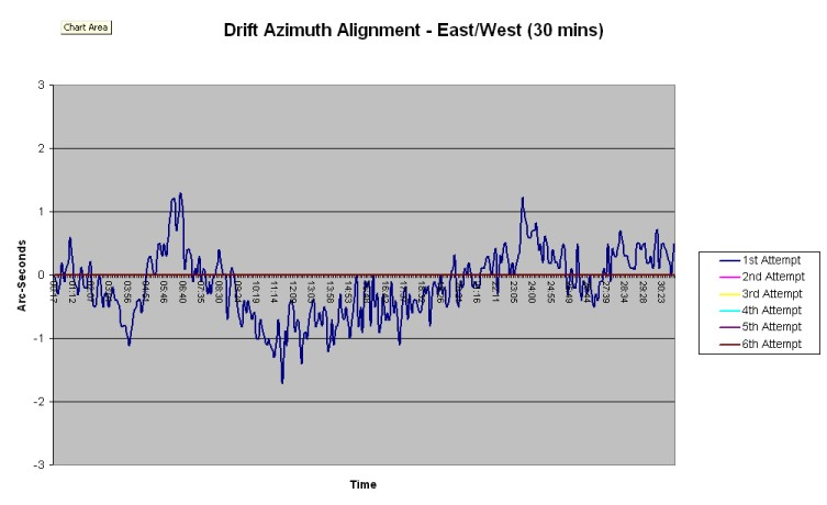 Drift Azimuth Alignment - East/West (30 minutes)