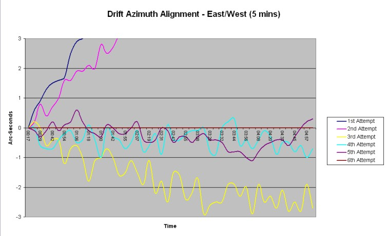 Drift Azimuth Alignment - East/West (5 minutes)