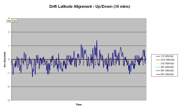 Drift Latitude Alignment - Up/Down (30 minutes)
