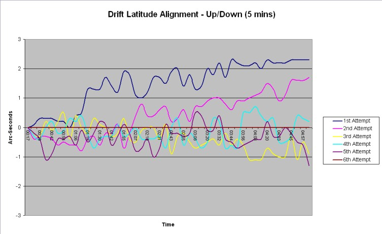 Drift Latitude Alignment - Up/Down (5 minutes)