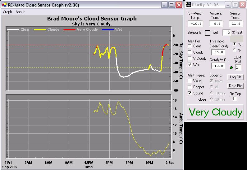 Cloud Sensor Graph